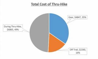 cost of a thru-hike jill and rt total cost
