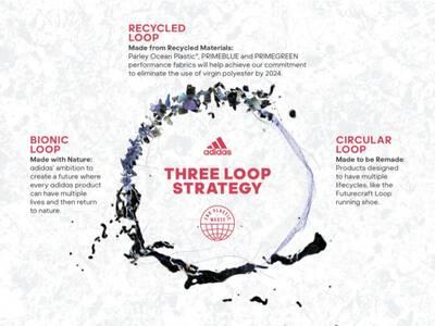 Adidas Loop Strategy